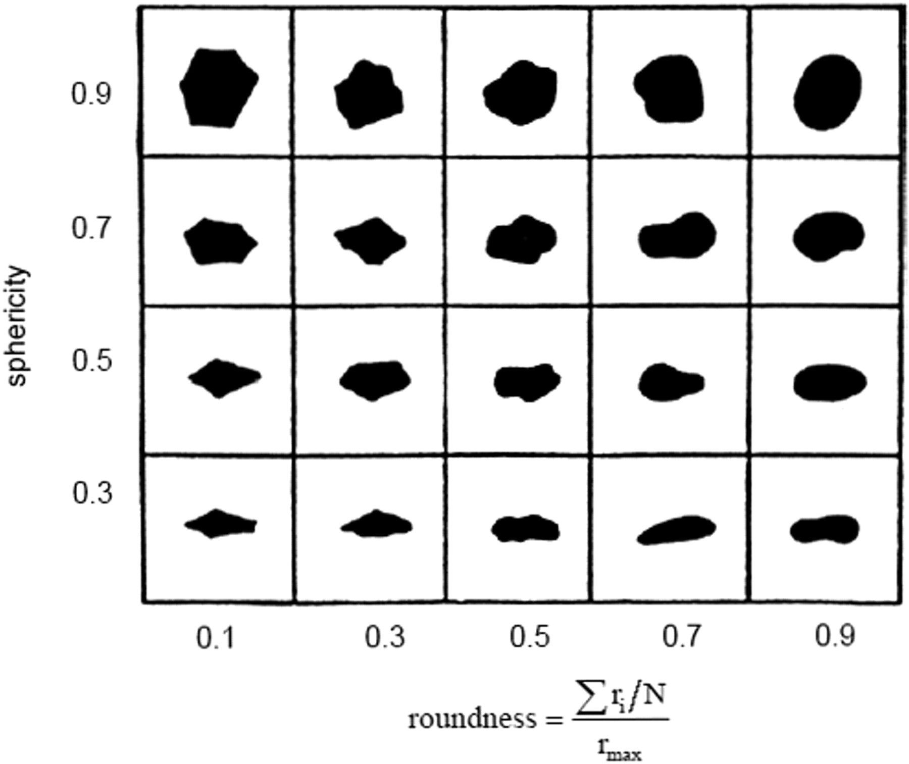 Do you have frac sand episode 2 sphericity and roundness test this is the krumbein and sloss chart that is used to determine the roundness and sphericity geenschuldenfo Image collections